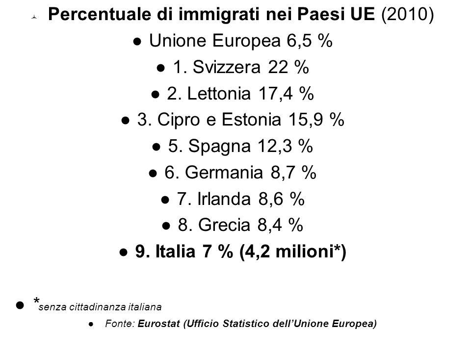 Percentuale di immigrati nei Paesi UE (2010) Unione Europea 6,5 %