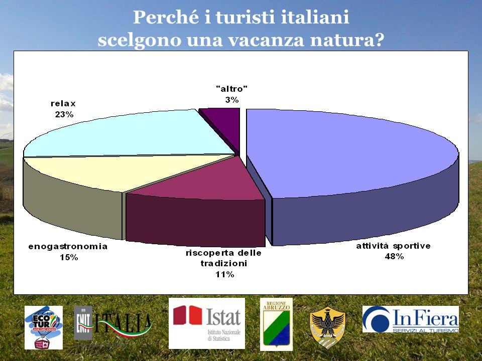 Perché i turisti italiani scelgono una vacanza natura