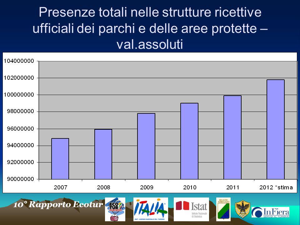 Presenze totali nelle strutture ricettive ufficiali dei parchi e delle aree protette –val.assoluti