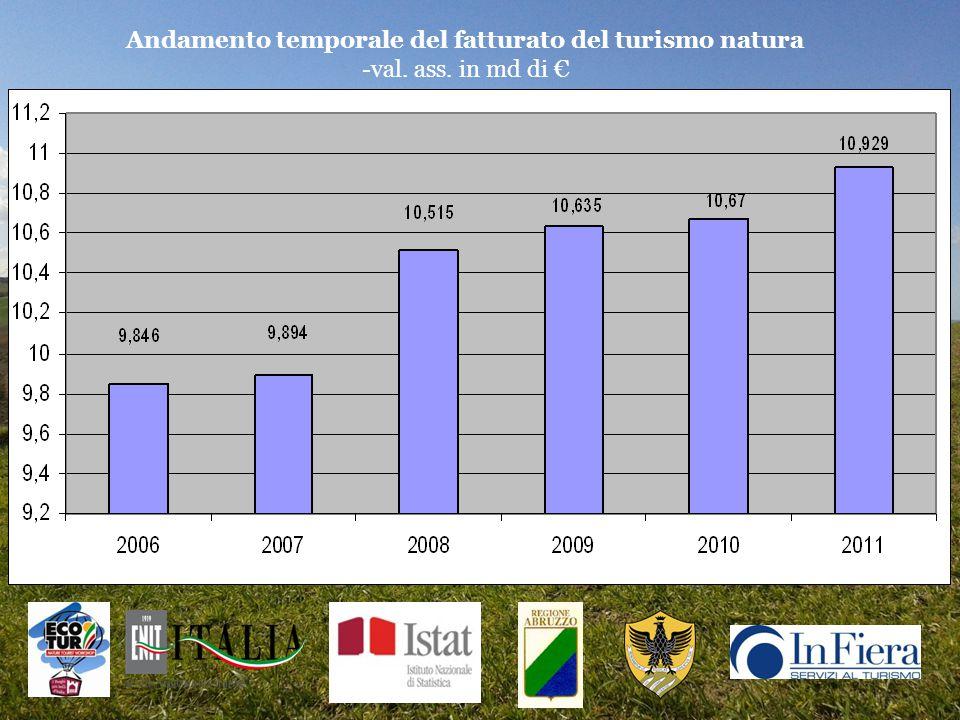 Andamento temporale del fatturato del turismo natura -val. ass