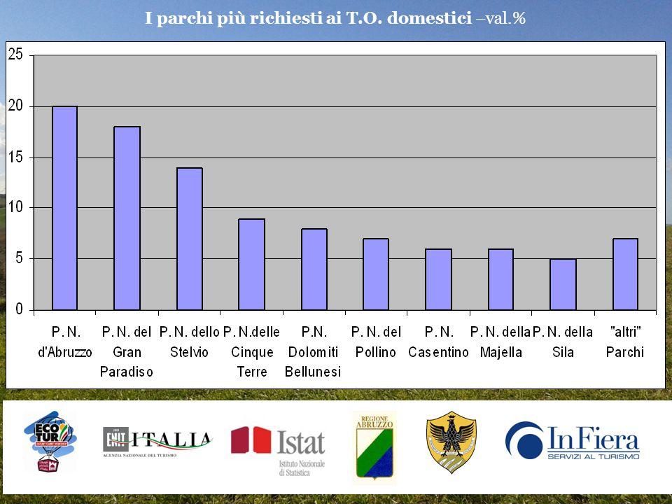 I parchi più richiesti ai T.O. domestici –val.%