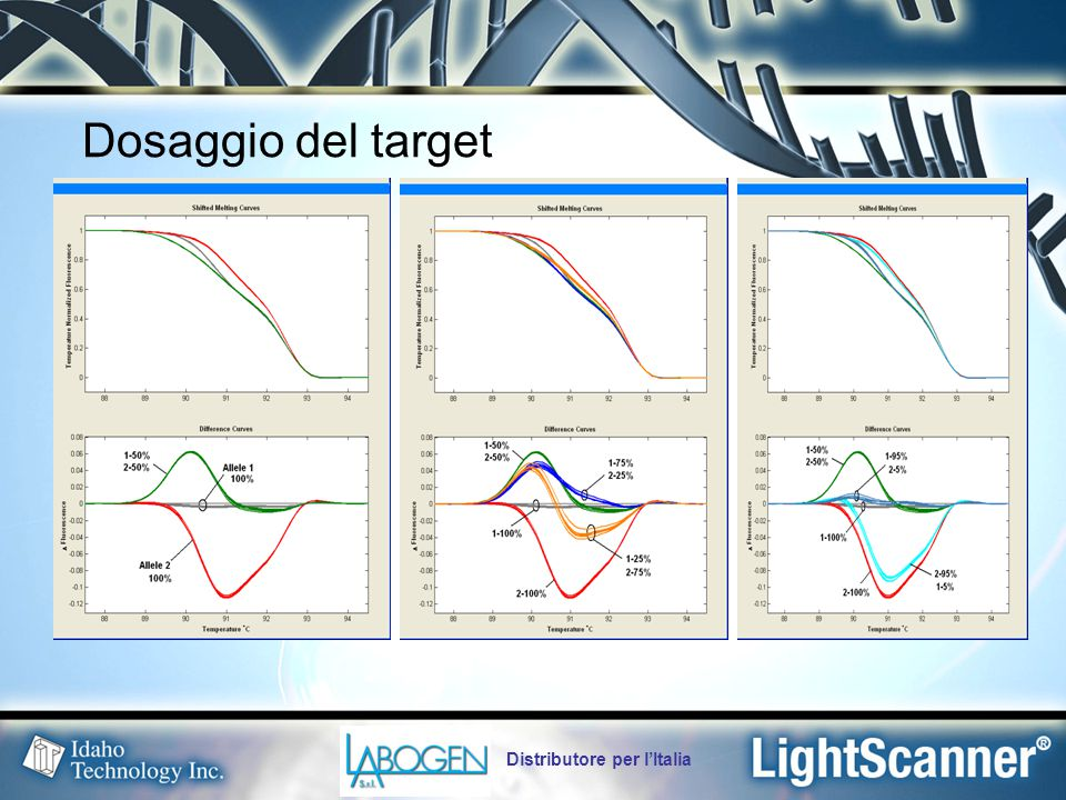 Dosaggio del target Distributore per l'Italia