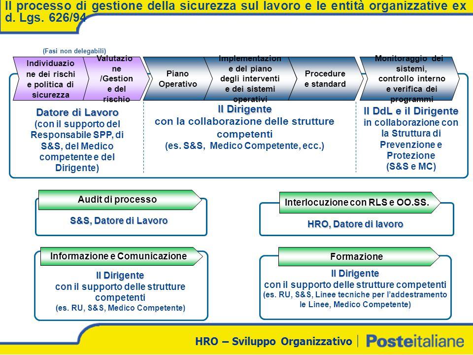 Il processo di gestione della sicurezza sul lavoro e le entità organizzative ex d. Lgs. 626/94