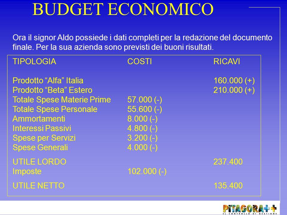 BUDGET ECONOMICO