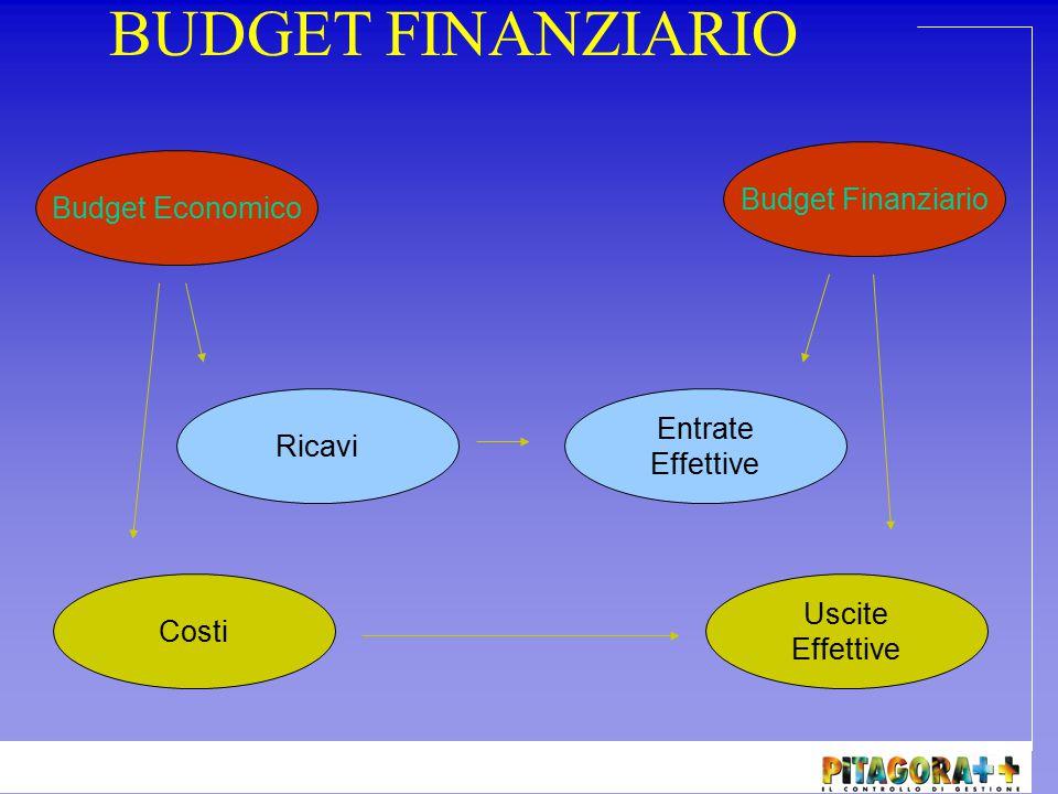BUDGET FINANZIARIO Budget Finanziario Budget Economico
