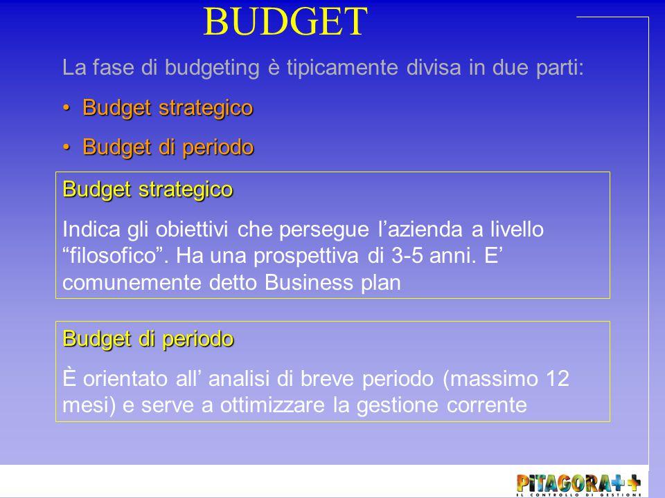 BUDGET La fase di budgeting è tipicamente divisa in due parti:
