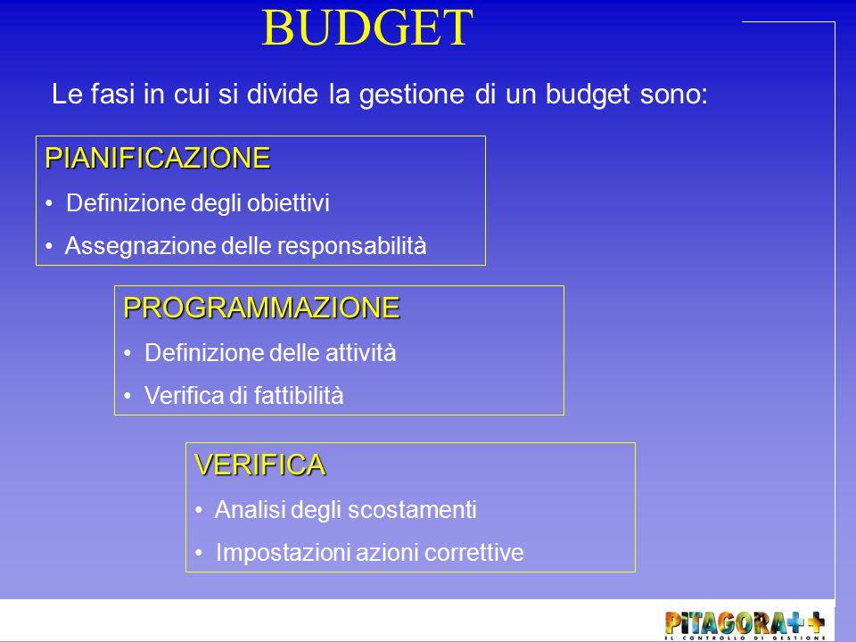 BUDGET Le fasi in cui si divide la gestione di un budget sono: