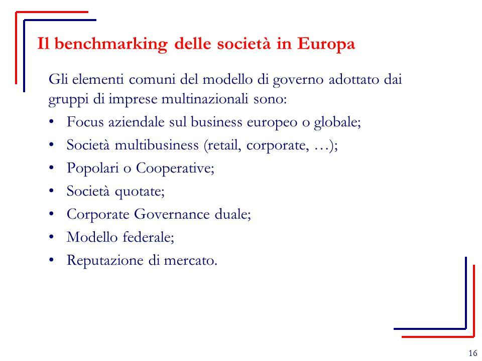 Il benchmarking delle società in Europa