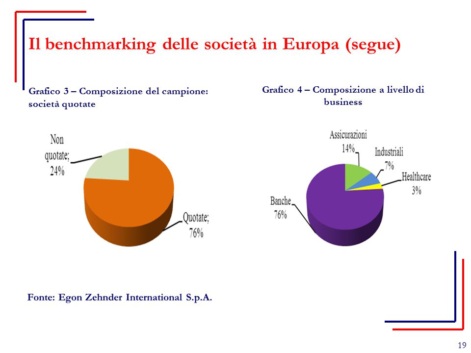 Il benchmarking delle società in Europa (segue)