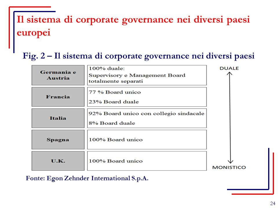 Il sistema di corporate governance nei diversi paesi europei