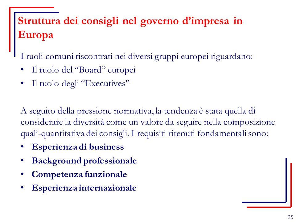 Struttura dei consigli nel governo d'impresa in Europa
