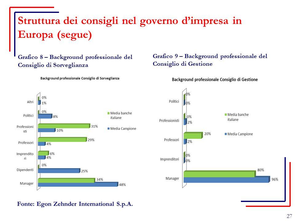 Struttura dei consigli nel governo d'impresa in Europa (segue)