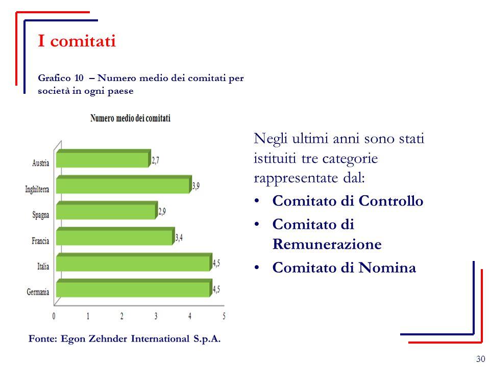 Torino, 17 Ottobre 2009 I comitati. Grafico 10 – Numero medio dei comitati per società in ogni paese.