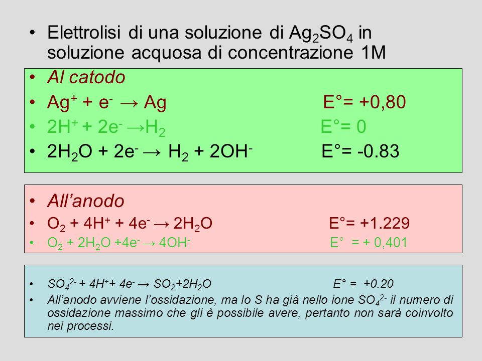 Elettrolisi di una soluzione di Ag2SO4 in soluzione acquosa di concentrazione 1M