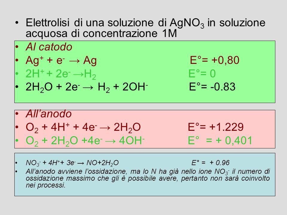 Elettrolisi di una soluzione di AgNO3 in soluzione acquosa di concentrazione 1M