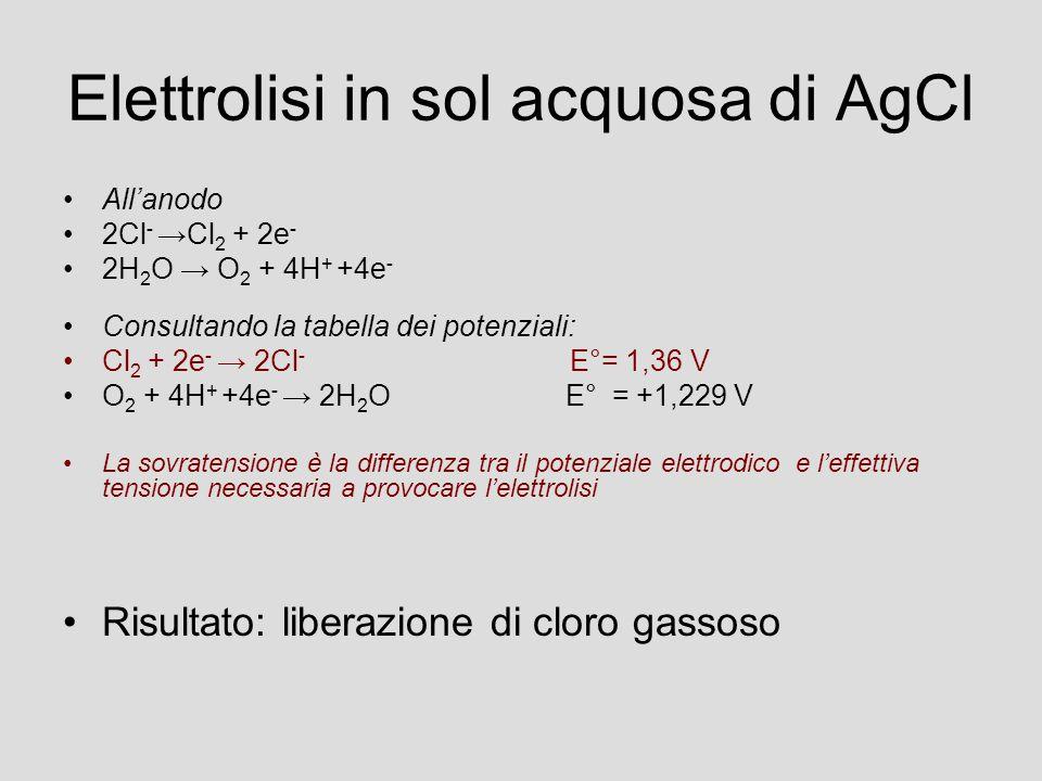Elettrolisi in sol acquosa di AgCl