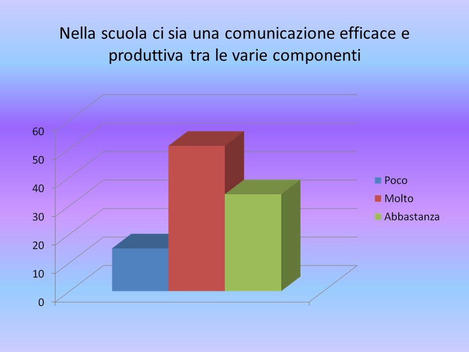 Nella scuola ci sia una comunicazione efficace e produttiva tra le varie componenti