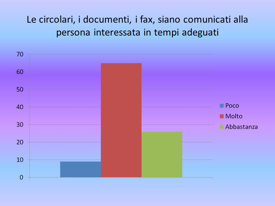 Le circolari, i documenti, i fax, siano comunicati alla persona interessata in tempi adeguati