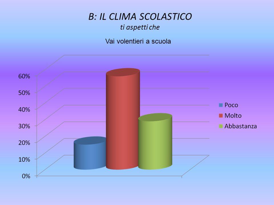 B: IL CLIMA SCOLASTICO ti aspetti che