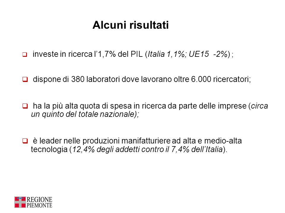 Alcuni risultati investe in ricerca l'1,7% del PIL (Italia 1,1%; UE15 -2%) ; dispone di 380 laboratori dove lavorano oltre 6.000 ricercatori;