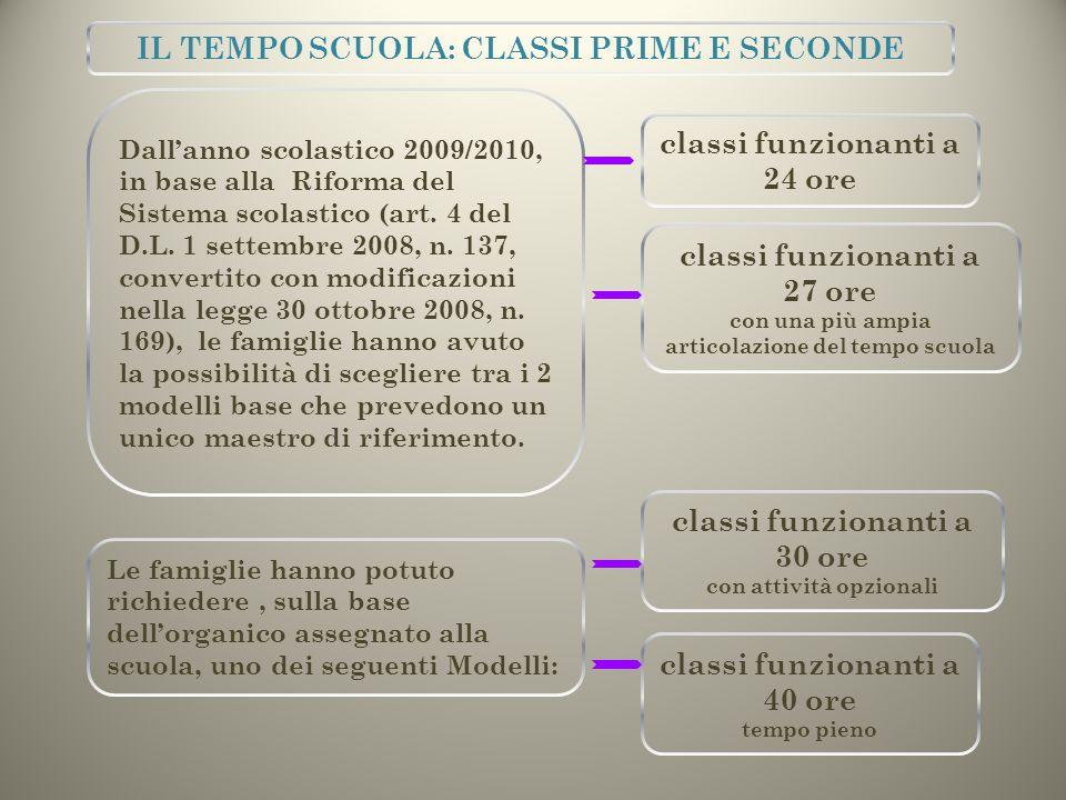 IL TEMPO SCUOLA: CLASSI PRIME E SECONDE
