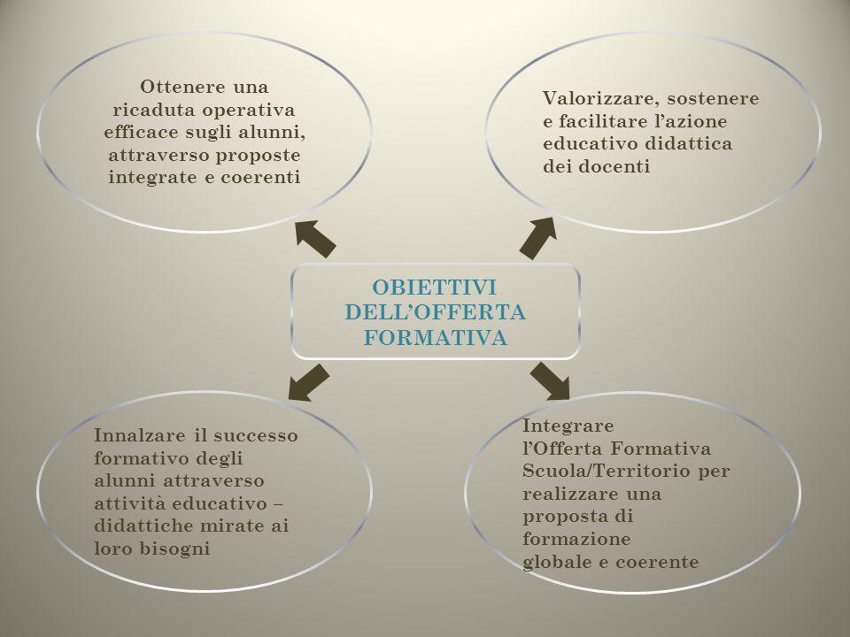 OBIETTIVI DELL'OFFERTA FORMATIVA