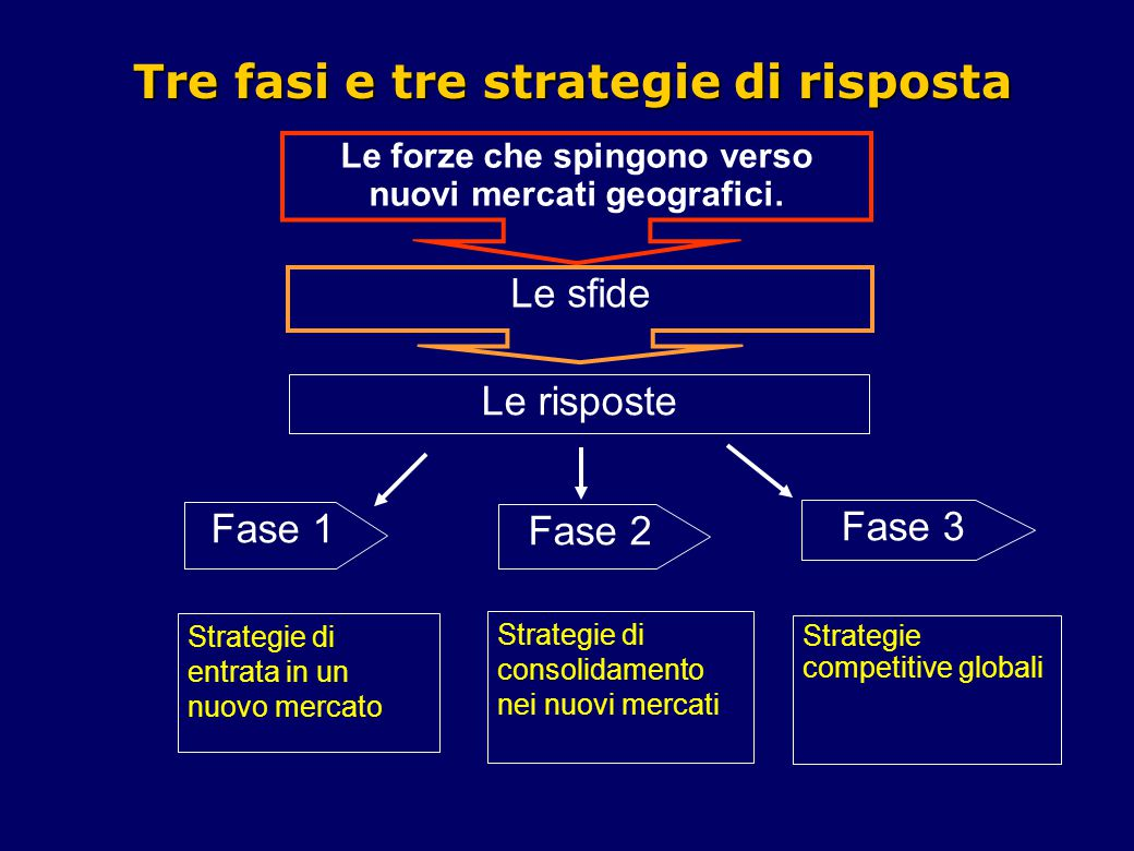 Tre fasi e tre strategie di risposta
