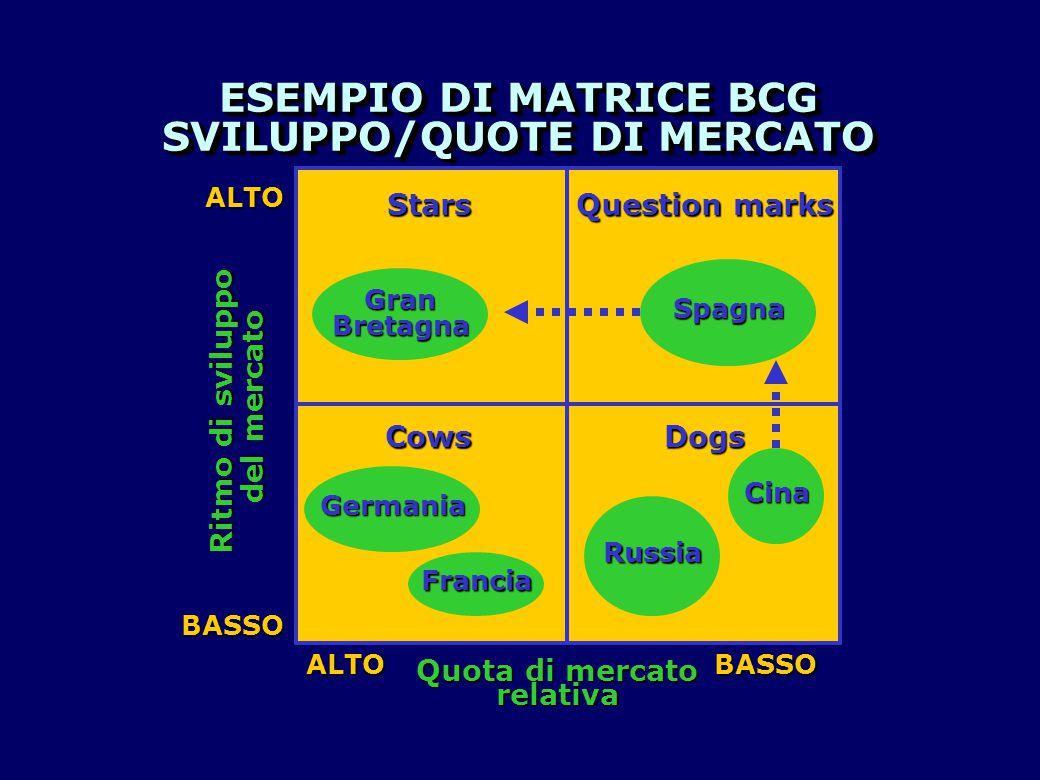 ESEMPIO DI MATRICE BCG SVILUPPO/QUOTE DI MERCATO