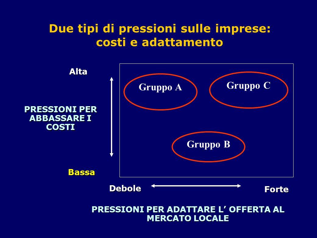 Due tipi di pressioni sulle imprese: costi e adattamento