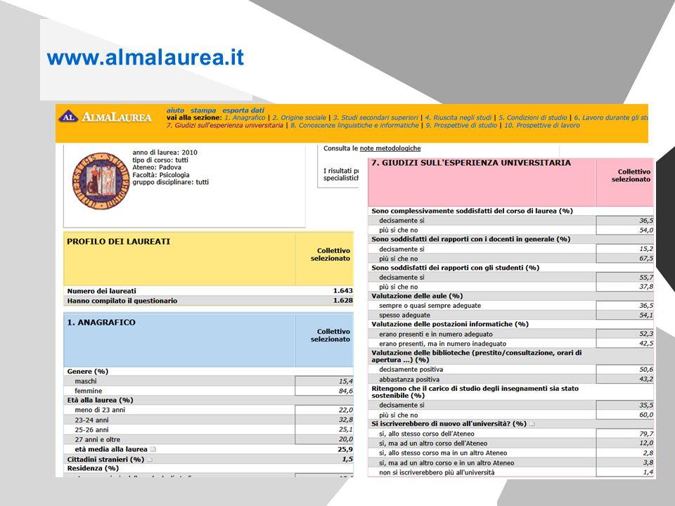 www.almalaurea.it