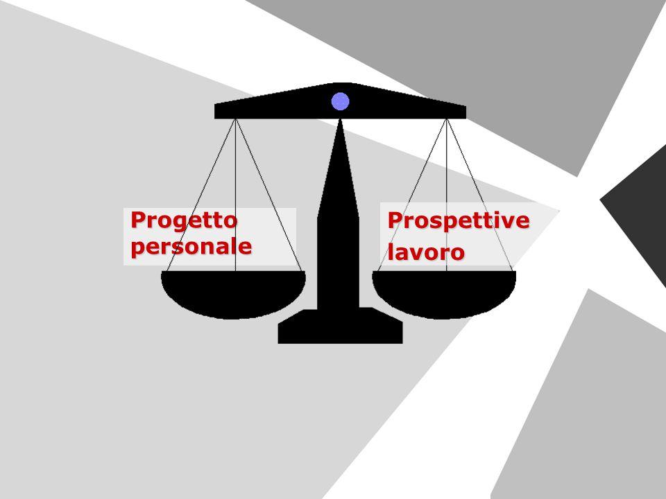 Prospettive lavoro Progetto personale
