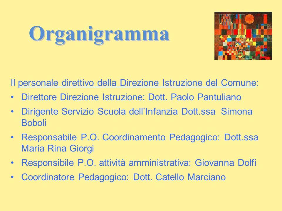 Organigramma Il personale direttivo della Direzione Istruzione del Comune: Direttore Direzione Istruzione: Dott. Paolo Pantuliano.