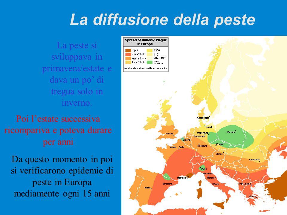 La diffusione della peste