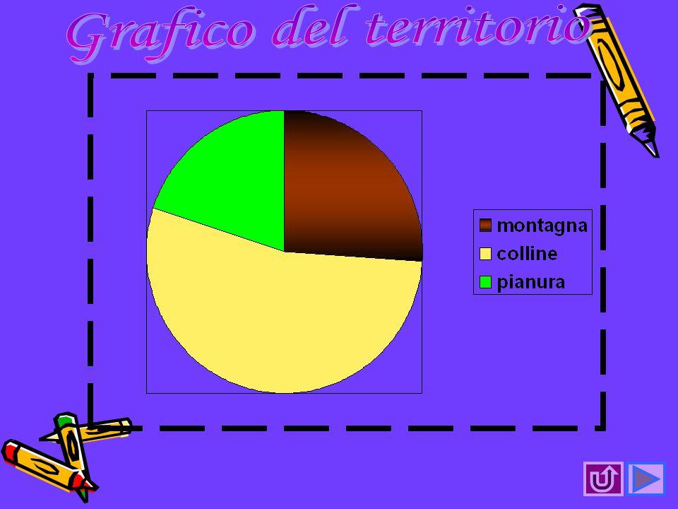Grafico del territorio