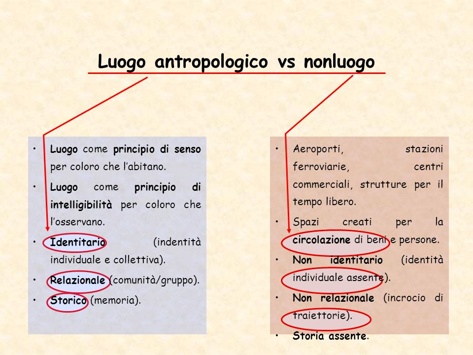 Luogo antropologico vs nonluogo