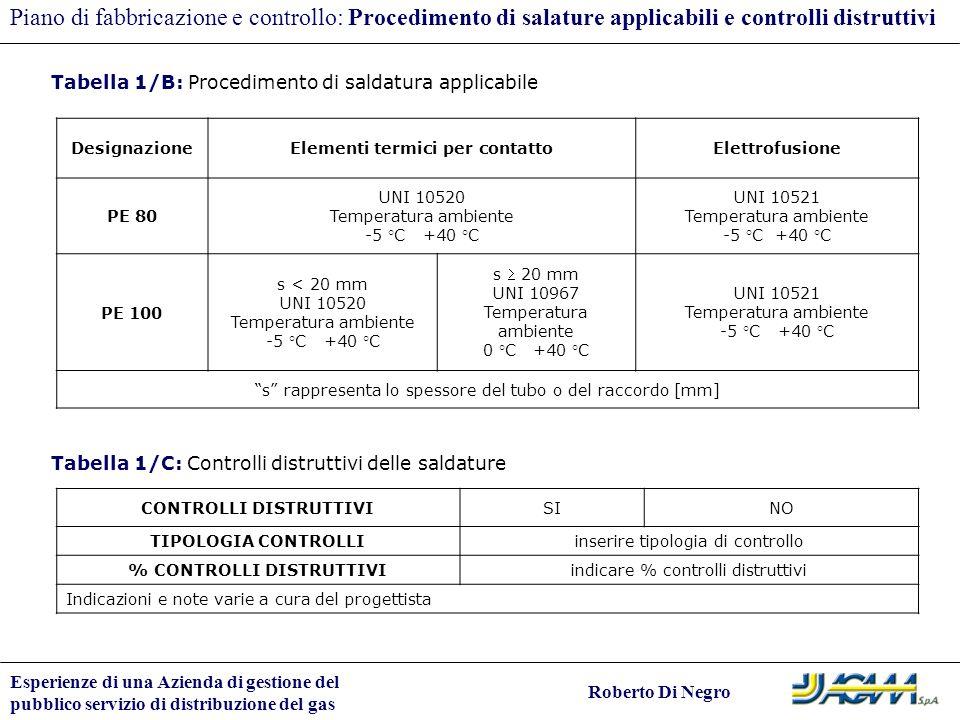 Piano di fabbricazione e controllo: Procedimento di salature applicabili e controlli distruttivi