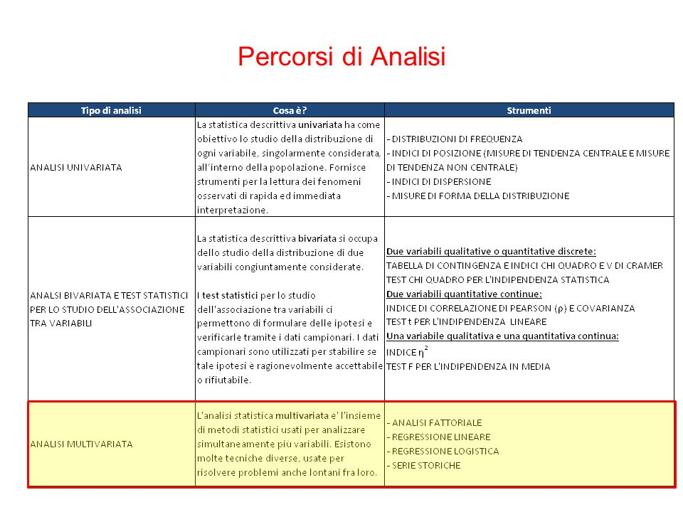 Percorsi di Analisi