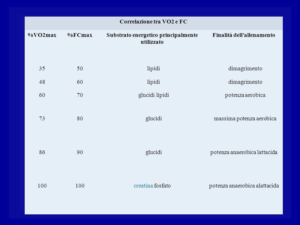 Correlazione tra VO2 e FC %VO2max %FCmax