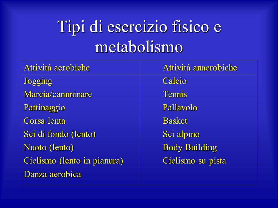 Tipi di esercizio fisico e metabolismo