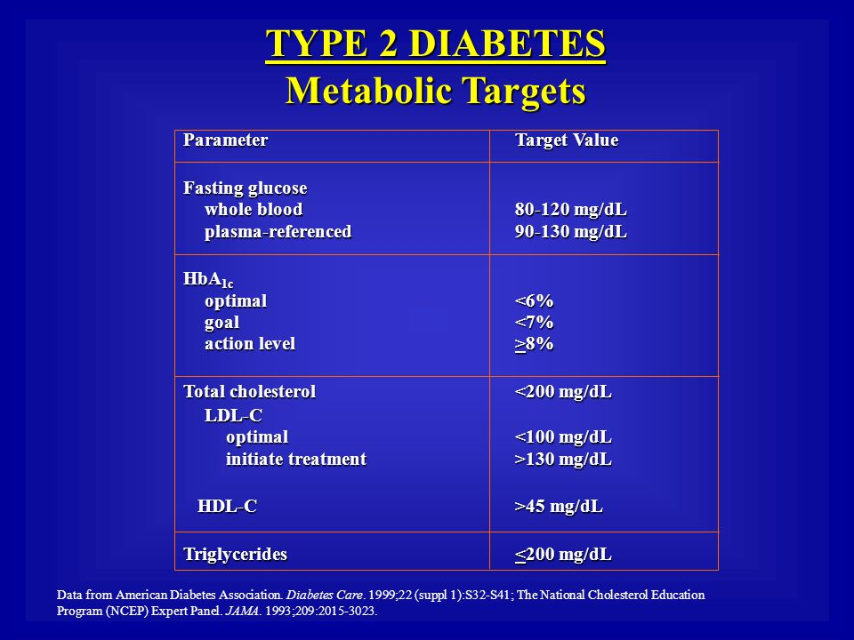 TYPE 2 DIABETES Metabolic Targets