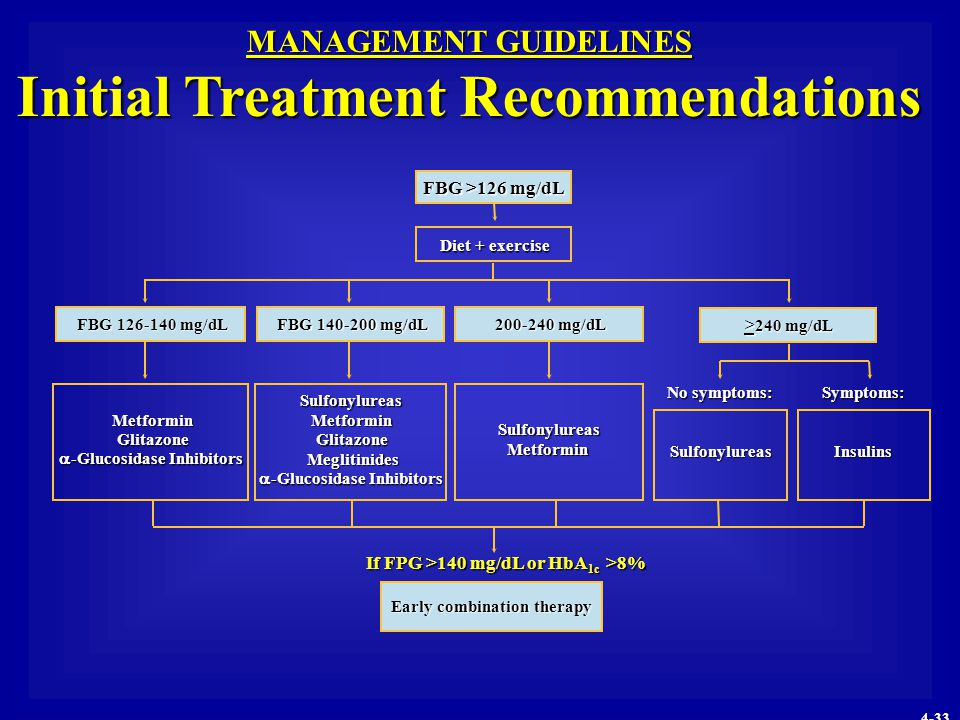 MANAGEMENT GUIDELINES Initial Treatment Recommendations