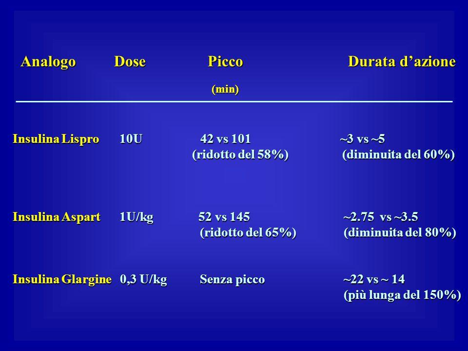 Analogo Dose Picco Durata d'azione (min)