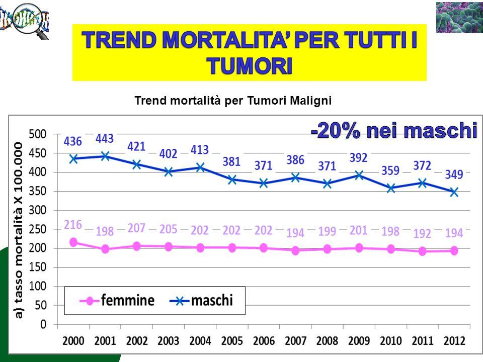 TREND MORTALITA' PER TUTTI I TUMORI