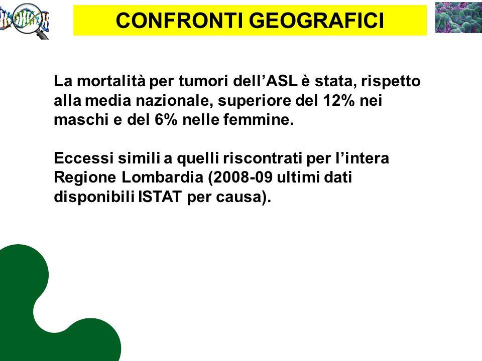 CONFRONTI GEOGRAFICI La mortalità per tumori dell'ASL è stata, rispetto alla media nazionale, superiore del 12% nei maschi e del 6% nelle femmine.