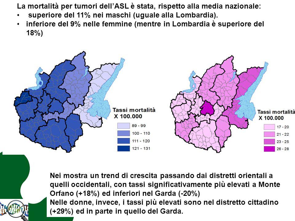 La mortalità per tumori dell'ASL è stata, rispetto alla media nazionale: