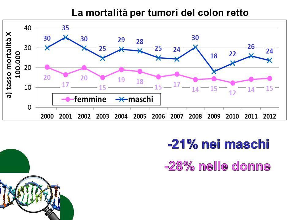 -21% nei maschi -28% nelle donne