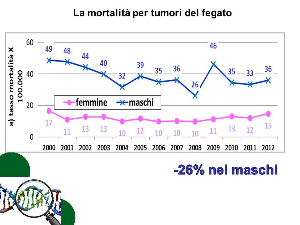 La mortalità per tumori del fegato