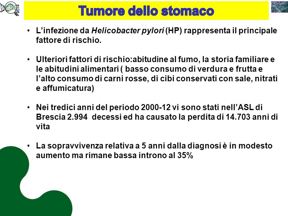 Tumore dello stomaco L'infezione da Helicobacter pylori (HP) rappresenta il principale fattore di rischio.