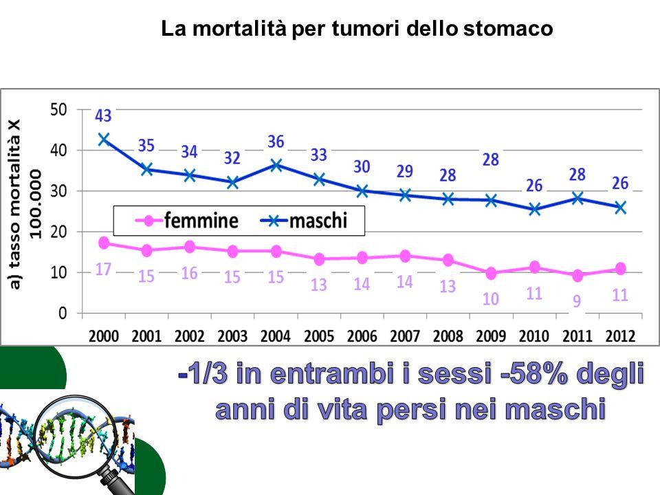 -1/3 in entrambi i sessi -58% degli anni di vita persi nei maschi