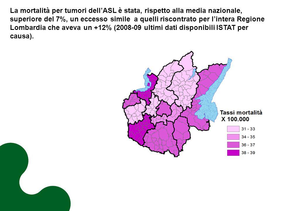 La mortalità per tumori dell'ASL è stata, rispetto alla media nazionale, superiore del 7%, un eccesso simile a quelli riscontrato per l'intera Regione Lombardia che aveva un +12% (2008-09 ultimi dati disponibili ISTAT per causa).